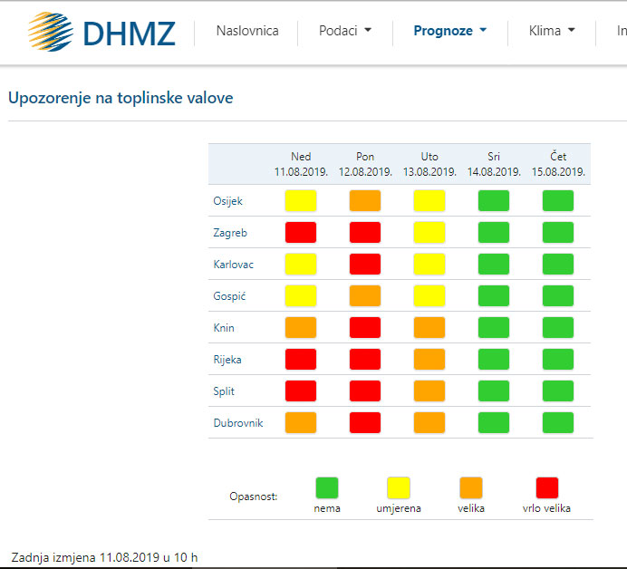 Тепловые волны, жара в Хорватии, тепловой удар, защита